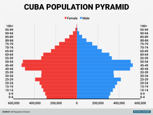 cuba-has-a-major-demographic-problem